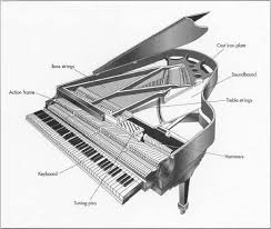 how piano is made material manufacture making history used pianos have the greatest range of any instrument and over 2 500 parts they are considered