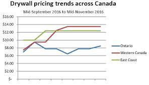 Drywall Costs Soar As Much As 80 Across Western Canada