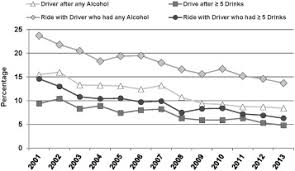 - Of Underage A Drinking Strategies Prevention And Sciencedirect Review Trends