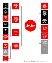 Philippine Airlines Organizational Chart 2016 Philippine Airlines Organizational Chart 2016 National
