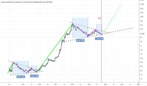 Total2 Index Charts And Quotes Tradingview