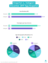 Snap Chart Chart Of The Week Is Anyone Watching Snapchats Original