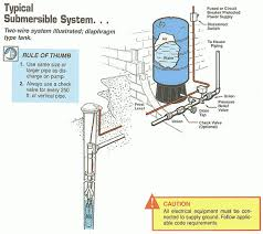 wiring diagram for deep well pump wiring wiring diagrams collections franklin well pump control box wiring diagram the wiring