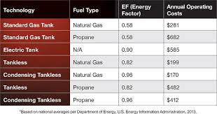 Hot Water Heaters Quality Propane