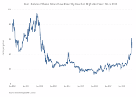 Historical Ethane Price Chart Escalating Ethane Prices And The Implications For Mlps And