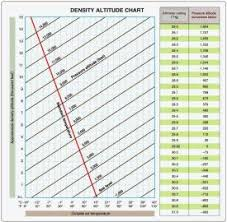 Density Altitude Chart Su 5 Aviation 101 With Stake At Southwestern Illinois