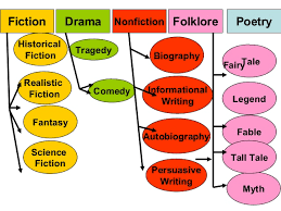 Types Of Genres
