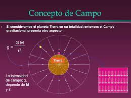 Concepto de Campo Eléctrico - ppt descargar