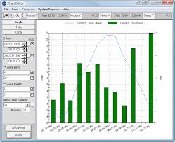 Analysis Tools For Graphing And Tables Of Chemistry Water
