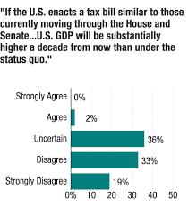 Npr Tax Reform Chart Poll Economists Unanimous That Debt Would Balloon Under Gop