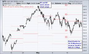Pivot Points Trading Dynotrading Over Blog Com