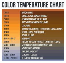 Chart Color Led Stock Illustrations 78 Chart Color Led
