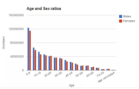 Chart On Female Foeticide What Are The Consequences Of Declining Sex Ratio And What