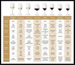Wine And Chocolate Pairings Chart Cheese And Wine Pairing Chart Google Search Wine Cheese