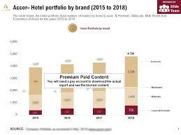 Accor Organizational Chart Accor Hotel Portfolio By Brand 2015 2018 Powerpoint