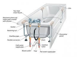 fullsize of first bathtub drain plumbing installation 109 cast iron bathtubs bathtub ideas superior bathtub drain