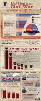 best ideas about american history us history the death toll during the civil war but the astonishing fact that leapt out at me is that the second bloodiest day after antietam in american history