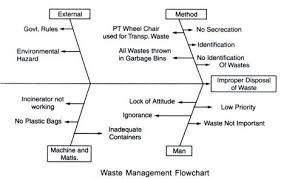 6 Main Types Of Solid Waste Management