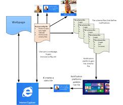 ie 타일 윈도우 점점 알림 파일을 생성하고 라이브 타일을 업데이트 browserconfig 파일