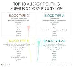 27 Exhaustive Eating For Blood Type O Chart