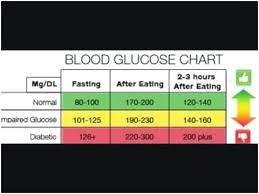 Glucose Chart By Age 15 Chart Normal Blood Sugar Level Adults Fasting Blood