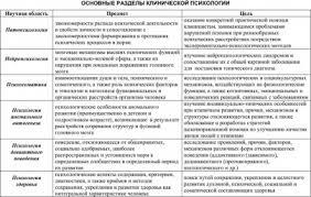 Клиническая психология это что такое Клиническая психология  Основные разделы клинической психологии