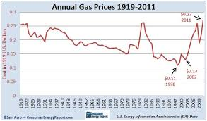 2012 Gas Prices Chart Rising Gas Prices How High Has It Gone Over The Years Charts