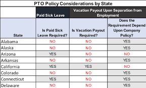 Pto Chart The Ultimate Guide On Pto Liability When Operating In