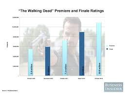 The Walking Dead Ratings Because Sometimes Im Allowed