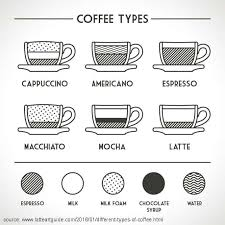 Coffee Beverage Chart 12 Different Types Of Coffee Explained