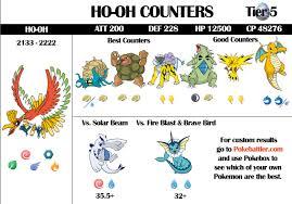 39 Ho Oh Raid Guide Infographic Pokebattler Raikou Cp