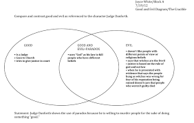 Compare And Contrast Beowulf And Grendel Venn Diagram Venn Diagram Sample Of The Character Judge Danforth