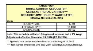 Rural Carrier Pay Chart 2016 53 Free Letter Carrier Usps Salary Pdf Download Docx