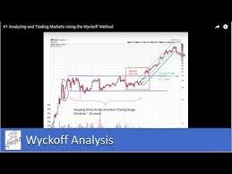 Wyckoff Method Forex Pdf
