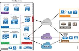 Cisco Validated Design Collaboration Preferred Architecture For Cisco Collaboration 12 0 On