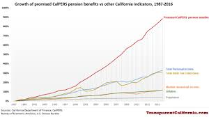 Calpers Retirement Percentage Chart Nearly 900 Increase In Calpers Benefits Dwarfs Economic