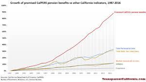 Nearly 900 Increase In Calpers Benefits Dwarfs Economic
