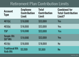 Simple Ira Vs Sep Ira Chart How Much Can I Contribute To My Retirement Accounts