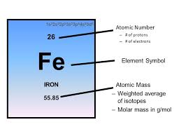 Periodic Table Familiarity. Coloring Activity Explain this picture ...