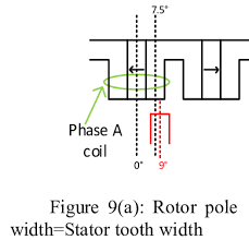 9 tooth stator wiring diagram wiring diagram schema b rotor pole width 1 4×stator tooth width scientific 02 gsxr 750 stator wiring 9 tooth stator wiring diagram