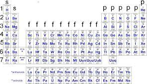 NEW PERIODIC TABLE A LEVEL | Periodic