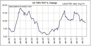 True Money Supply Chart Fed Expansion Plus Commercial Bank Contraction Silver Phoenix
