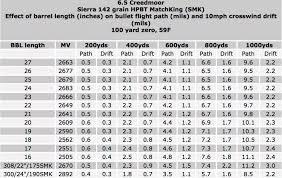 6 5 Creedmoor Ballistics Chart