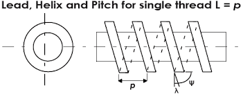 Thread Standards And Definitions Flange Bolting Products