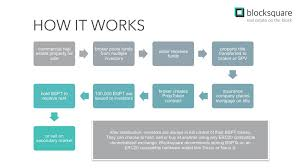 Real Estate Investment Process Flow Chart Free Real Estate