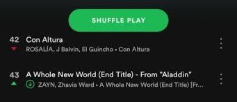 Spotify Global Chart Tumblr