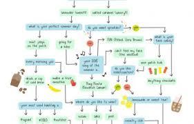 Personality Chart Tomodachi Life Chartreusemodern Com