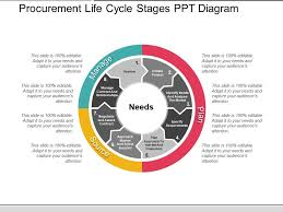 Life Cycle Chart Template Procurement Life Cycle Stages Ppt Diagram Powerpoint