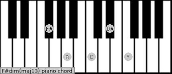Diminished Chords Piano Chart F Dim Maj13 Piano Chord Charts Sounds And Intervals