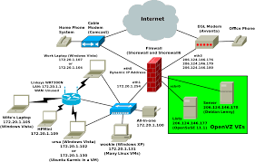 internet of things diagrams on internet images free download Internet Of Things Diagrams internet of things diagrams on network diagram examples on internet of things web on benefits of internet of things diagrams